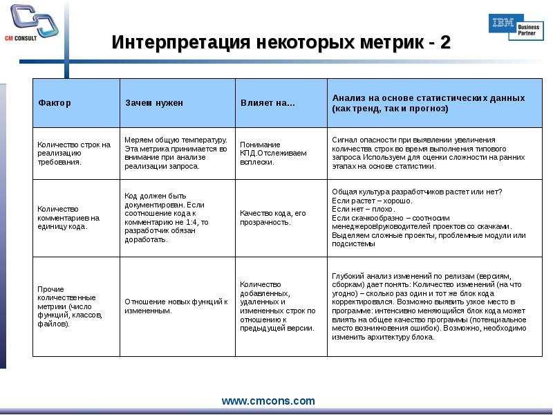 Интерпретация некоторых метрик - 2