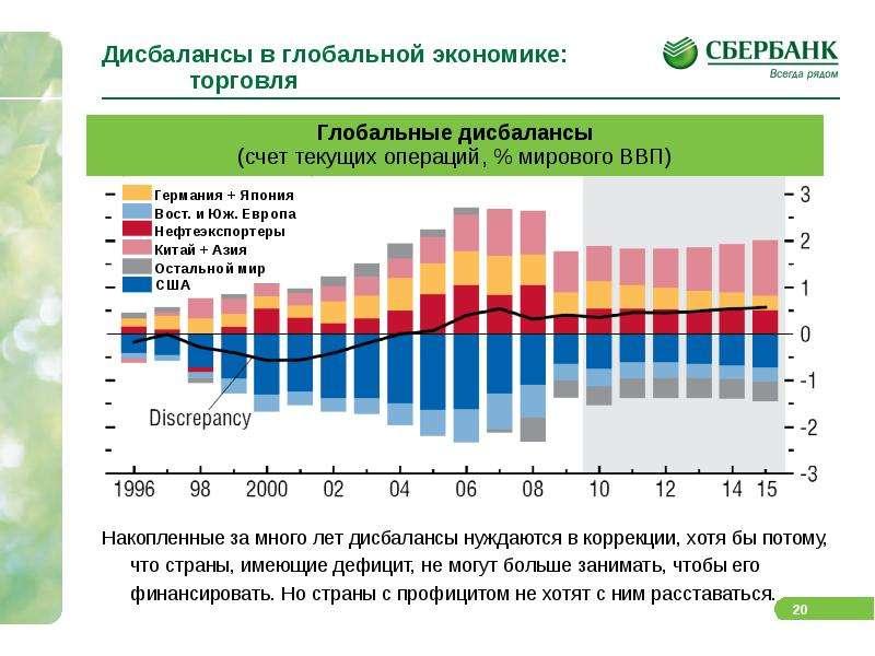 Дисбалансы в глобальной экономике: торговля Накопленные за много лет дисбалансы нуждаются в коррекци