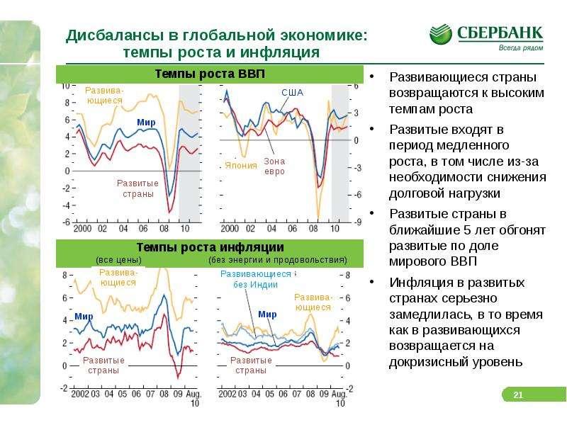 Дисбалансы в глобальной экономике: темпы роста и инфляция Развивающиеся страны возвращаются к высоки