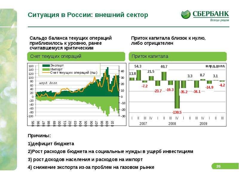 Ситуация в России: внешний сектор