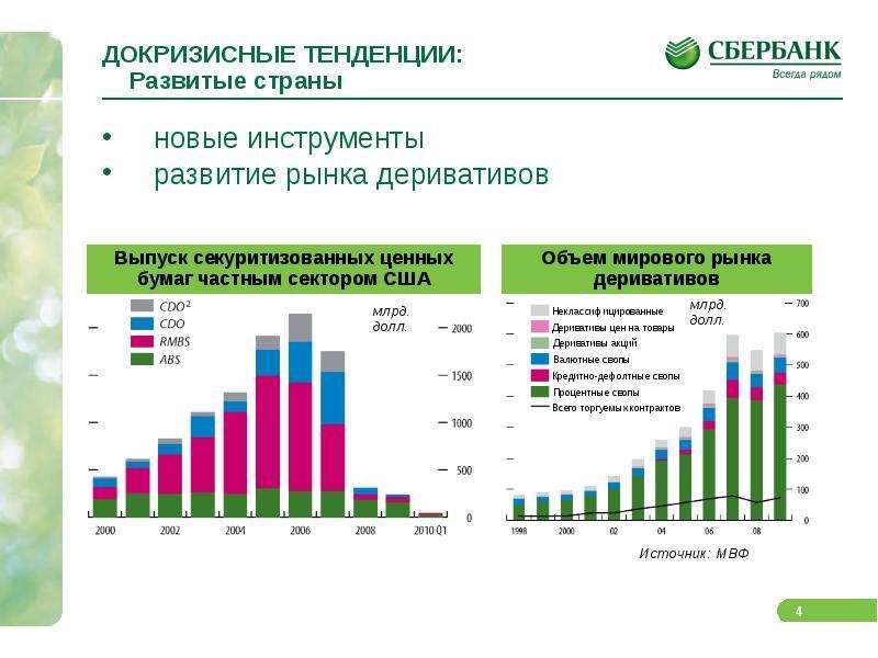 ДОКРИЗИСНЫЕ ТЕНДЕНЦИИ: Развитые страны новые инструменты развитие рынка деривативов