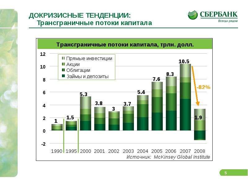 ДОКРИЗИСНЫЕ ТЕНДЕНЦИИ: Трансграничные потоки капитала