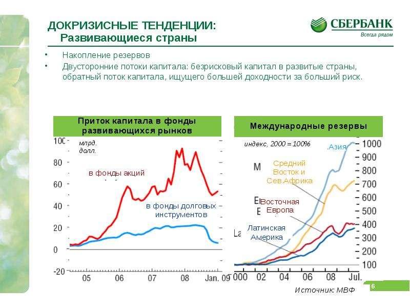 ДОКРИЗИСНЫЕ ТЕНДЕНЦИИ: Развивающиеся страны Накопление резервов Двусторонние потоки капитала: безрис