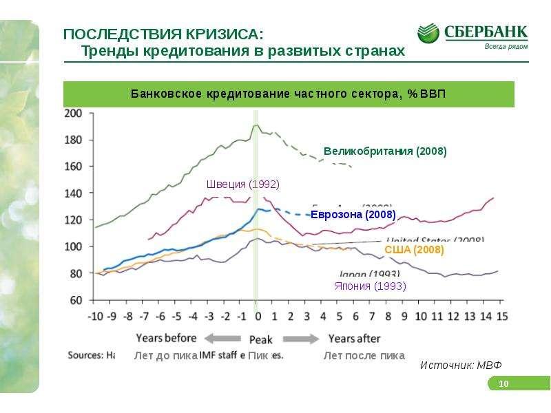 ПОСЛЕДСТВИЯ КРИЗИСА: Тренды кредитования в развитых странах