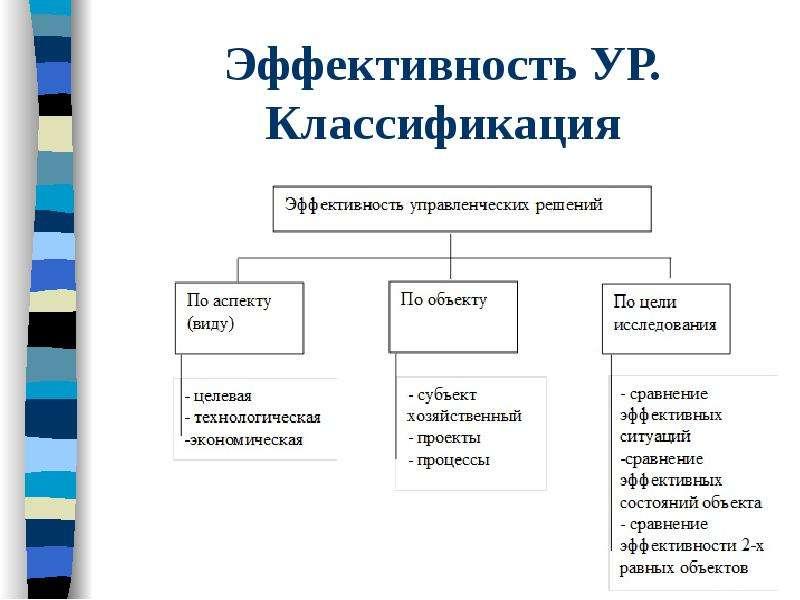Эффективность УР. Классификация