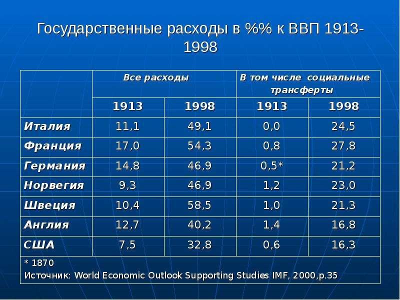 Экономика и общественная среда: взаимосвязь и взаимовлияние, слайд 12