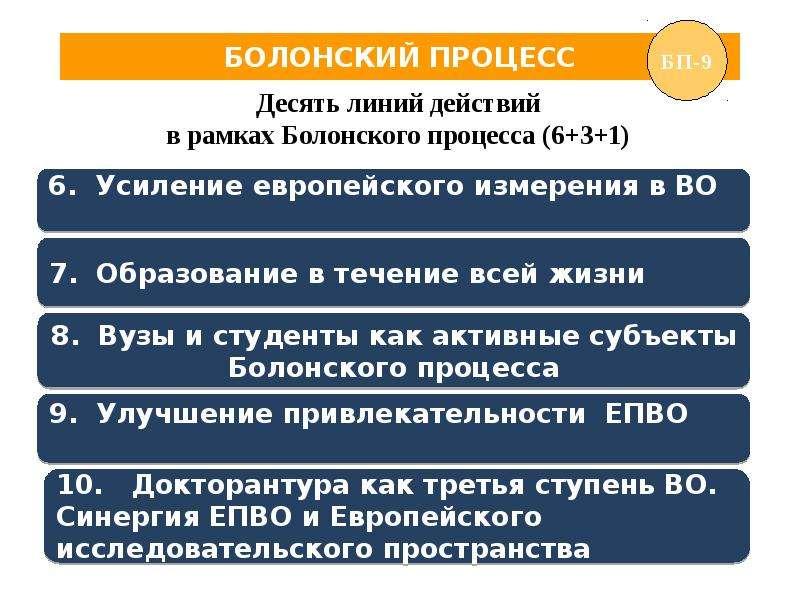 болонский процесс в россии презентация свое время