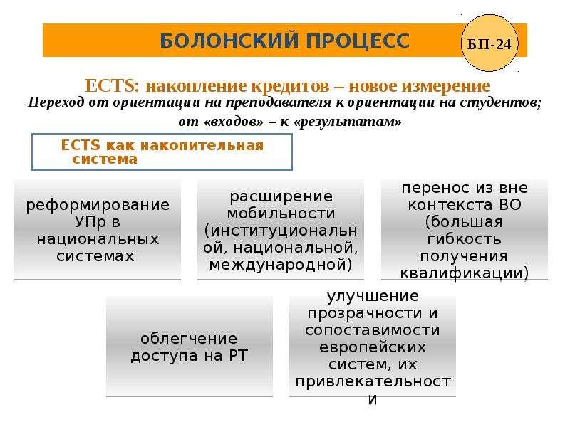 журфак болонский процесс в россии презентация есть