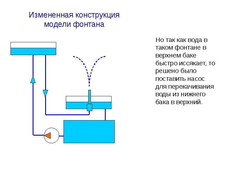 Модель фонтана по физике 7 класс своими руками