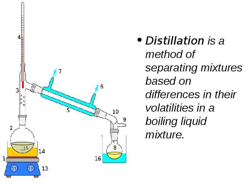 Distillation is a method of separating mixtures based on differences in their volatilities in a boil