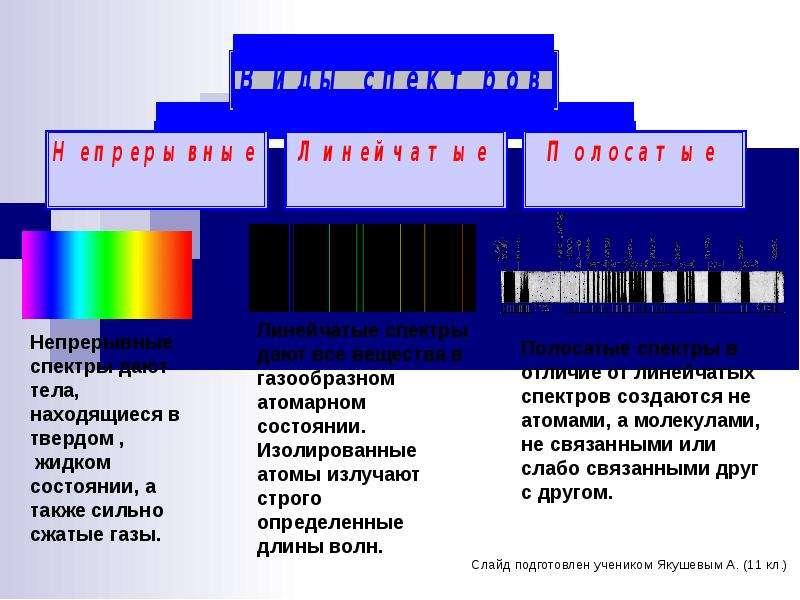 Форекс спектральный анализ