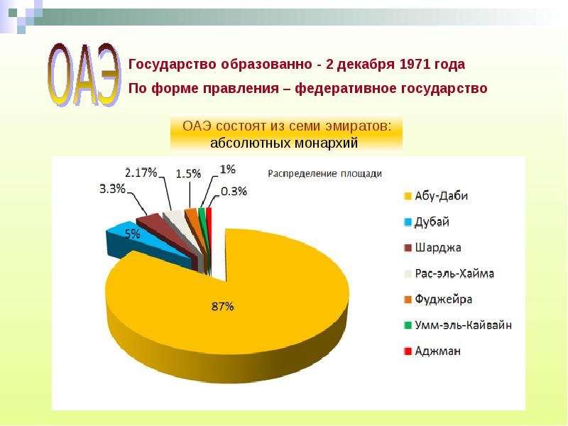 Арабские эмираты инвестиции россия открывает границы для иностранцев