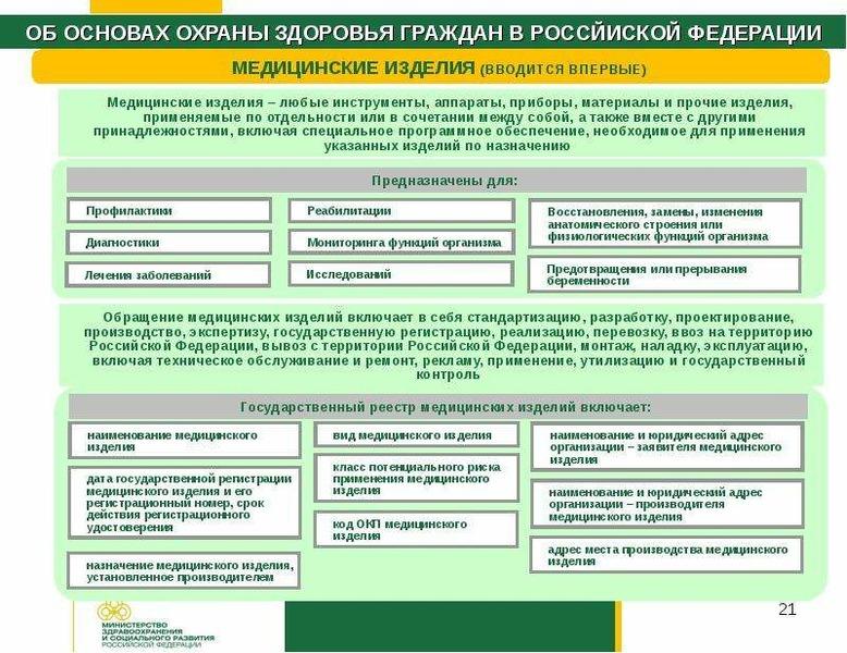 виды медицинских организаций в российской федерации