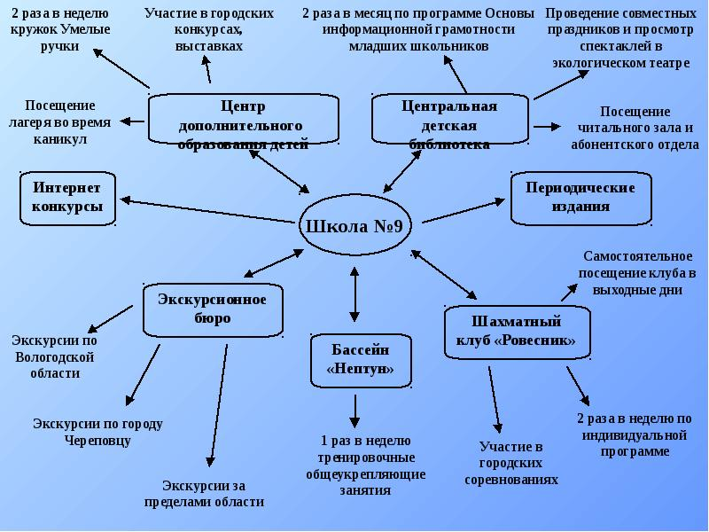 ОПЫТ СОЦИАЛЬНОГО ПАРТНЕРСТВА НАЧАЛЬНОЙ ШКОЛЫ С СОЦИУМОМ ГОРОДСКОЙ СРЕДЫ, слайд 11