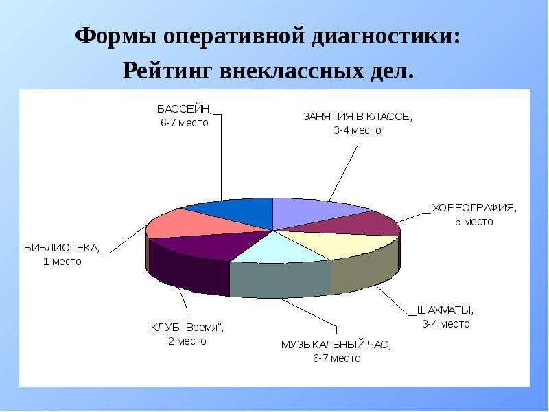 Формы оперативной диагностики: Формы оперативной диагностики: Рейтинг внеклассных дел.