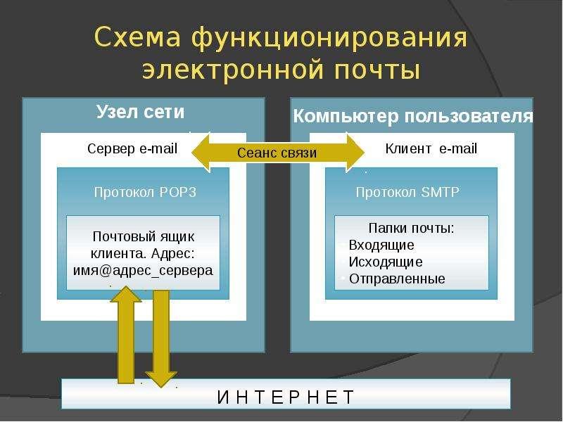 Схема функционирования электронной почты
