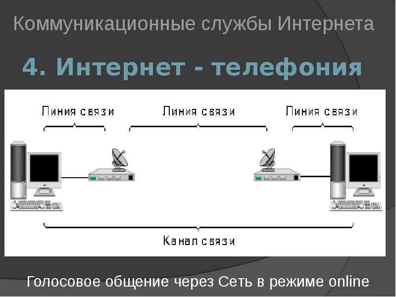 4. Интернет - телефония Коммуникационные службы Интернета