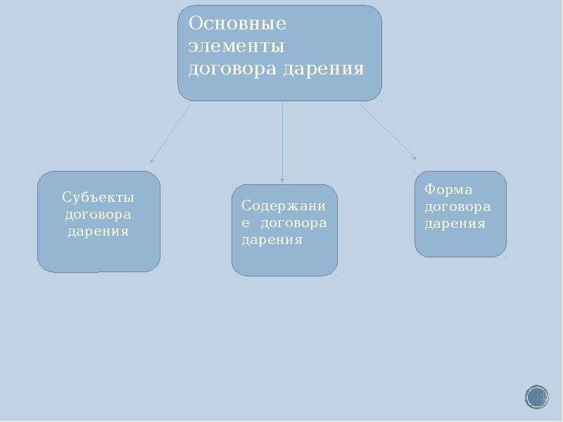 Доклад на тему договор дарения 5696