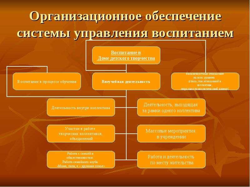 Организационное обеспечение системы управления воспитанием