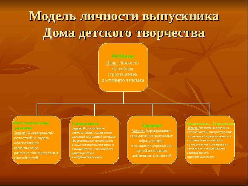 Модель личности выпускника Дома детского творчества