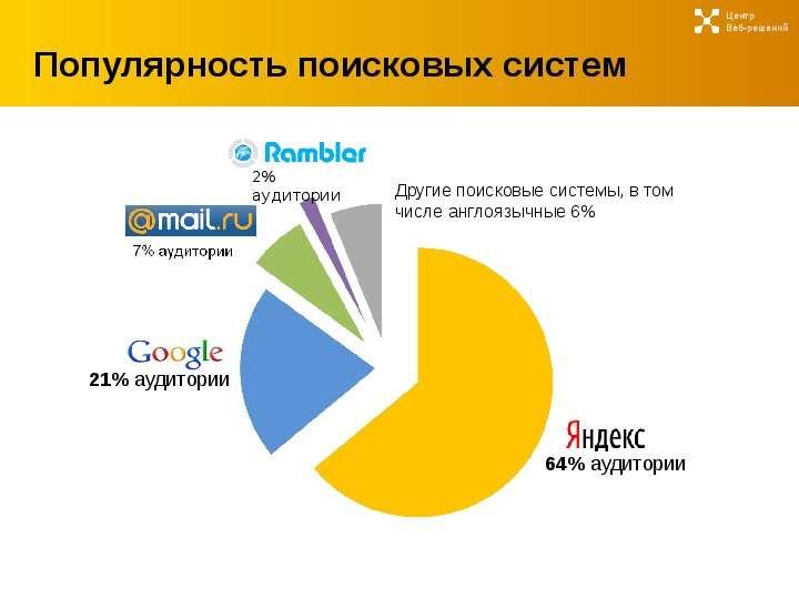 Продвижение сайта в поисковых системах рунета создание сайта теги страница