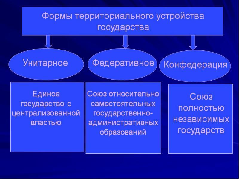 Формы территориального устройства, рис. 5