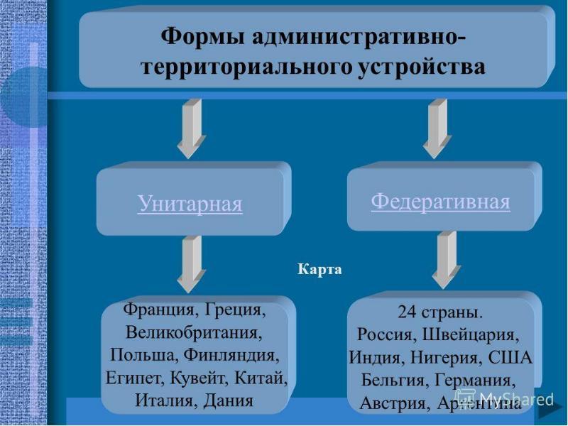 Формы территориального устройства, рис. 6
