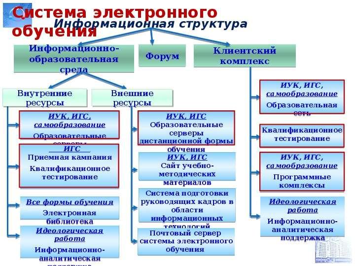 Система электронного обучения