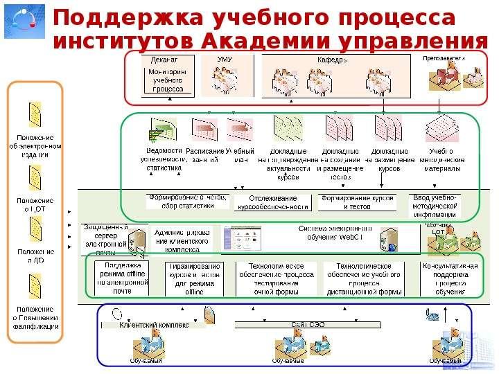 Поддержка учебного процесса институтов Академии управления