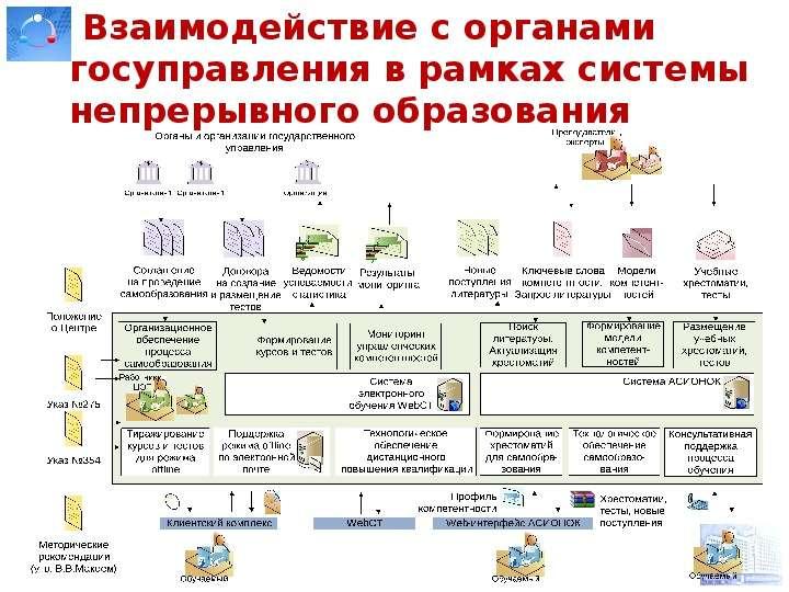 Взаимодействие с органами госуправления в рамках системы непрерывного образования