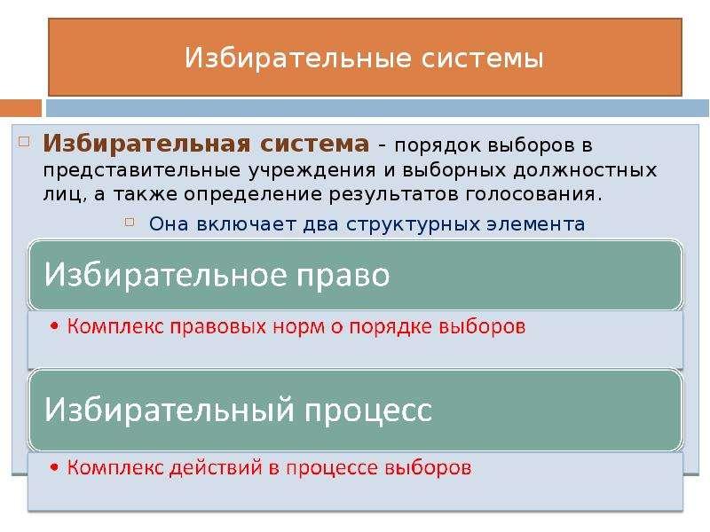 Особенности избирательной системы в россии и других странах