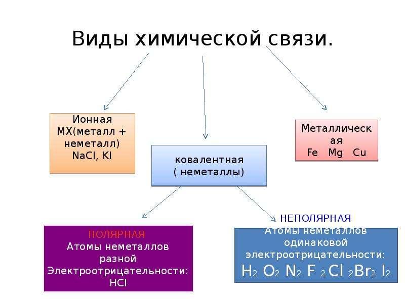 Виды химических связей с картинками