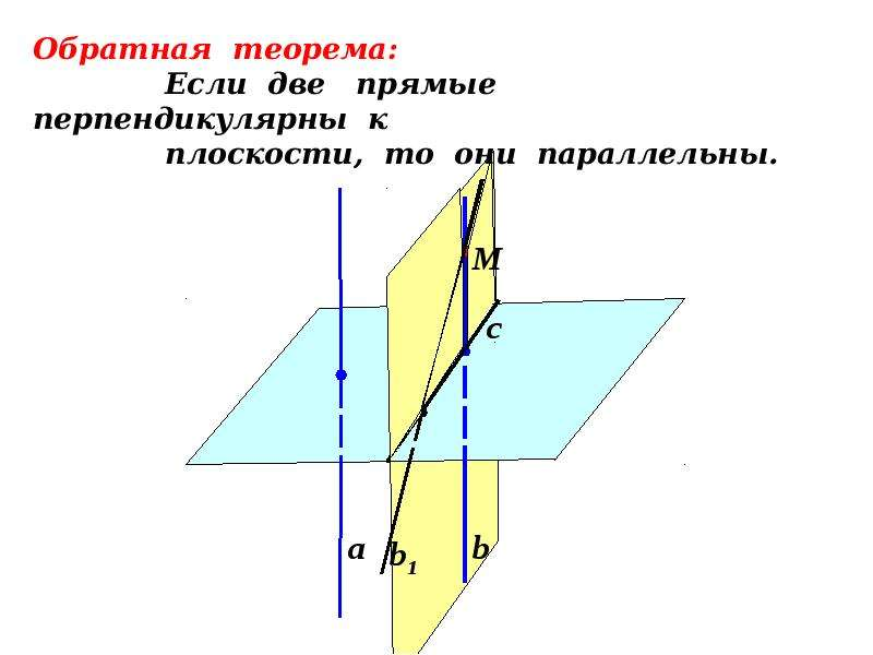 На тему Перпендикулярные прямые в пространстве» «Перпендикулярность прямой и плоскости, слайд 7