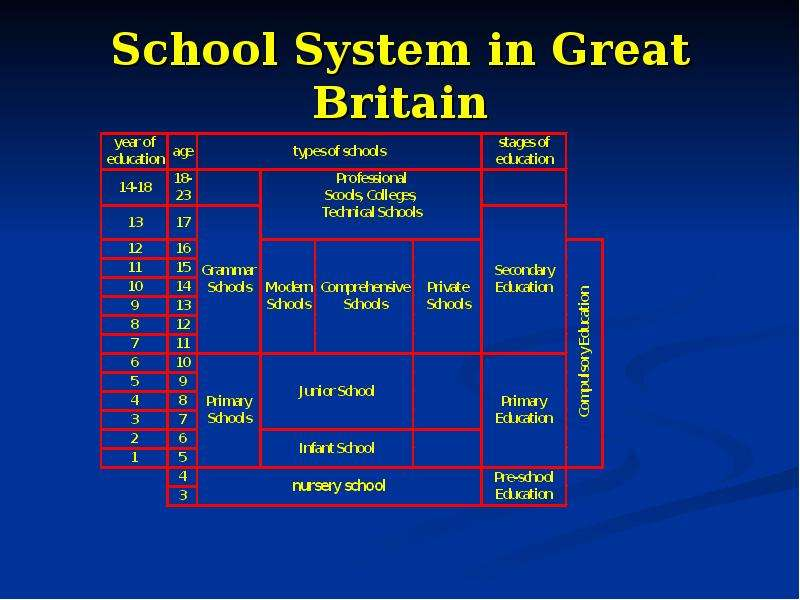 education system in great britain essay Essay on 'education in great britain' education is a highly topical issue in britain since it affects nearly everybody everyone has at one stage of their lives attended school and after all it is there where people acquired their first long-time friends, developed their social personalities and gained a lasting sense of a communal identity.