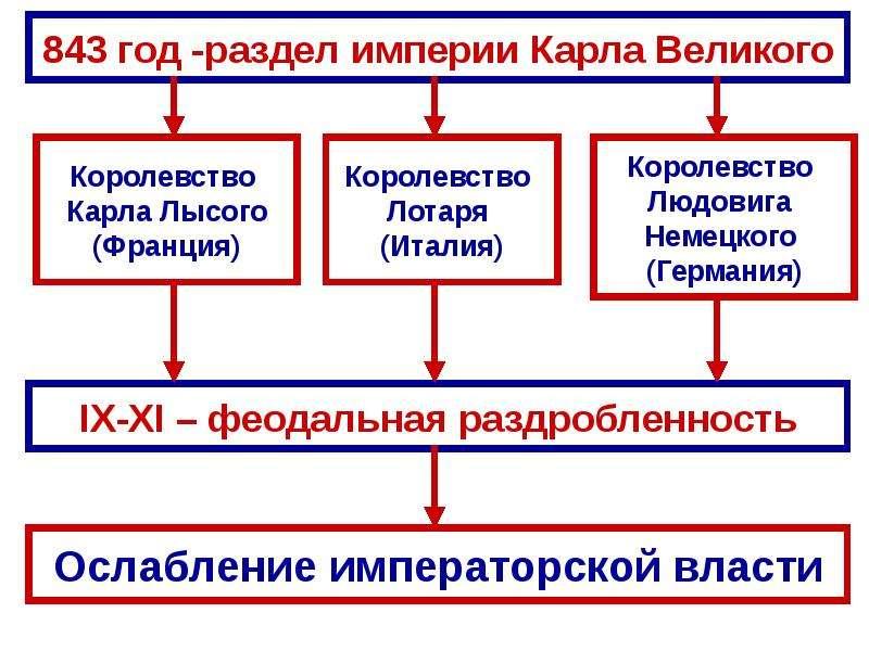 Распад империи карла великого 843 год схема