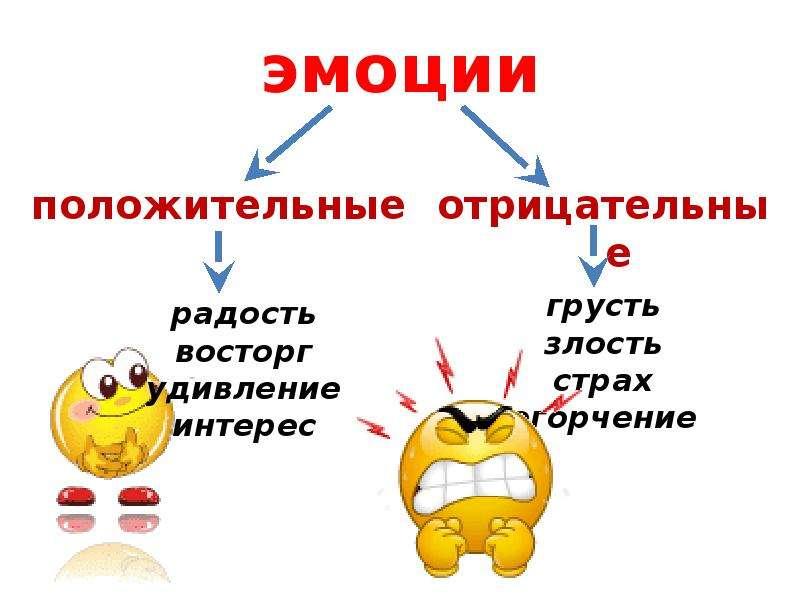 Негативные эмоции в жизни человека