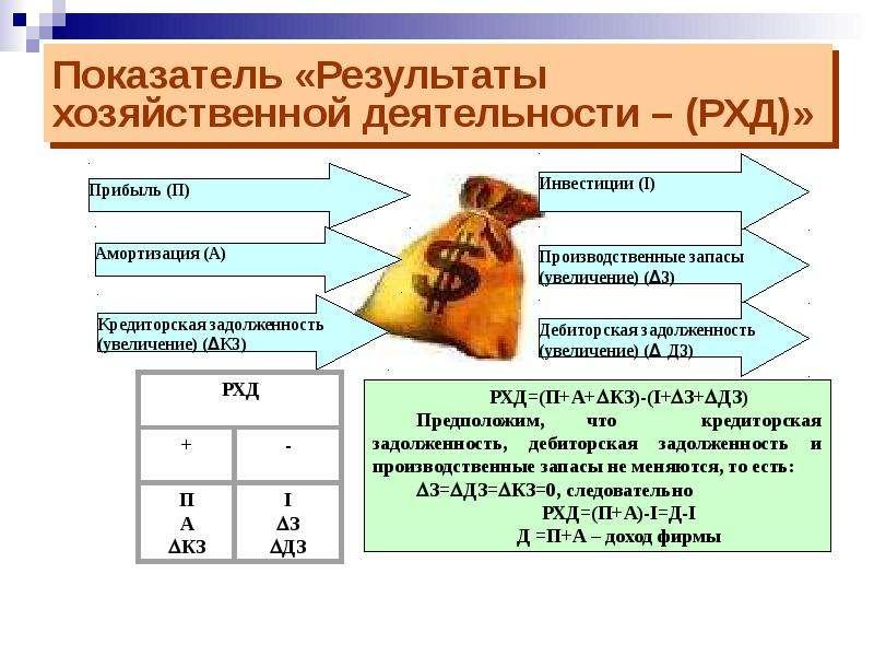 Показатель «Результаты хозяйственной деятельности – (РХД)»