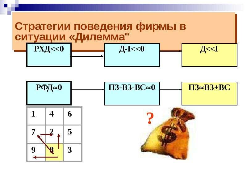 """Стратегии поведения фирмы в ситуации «Дилемма"""""""