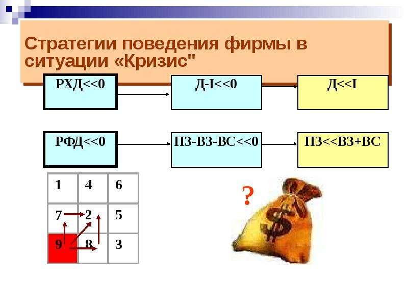 """Стратегии поведения фирмы в ситуации «Кризис"""""""