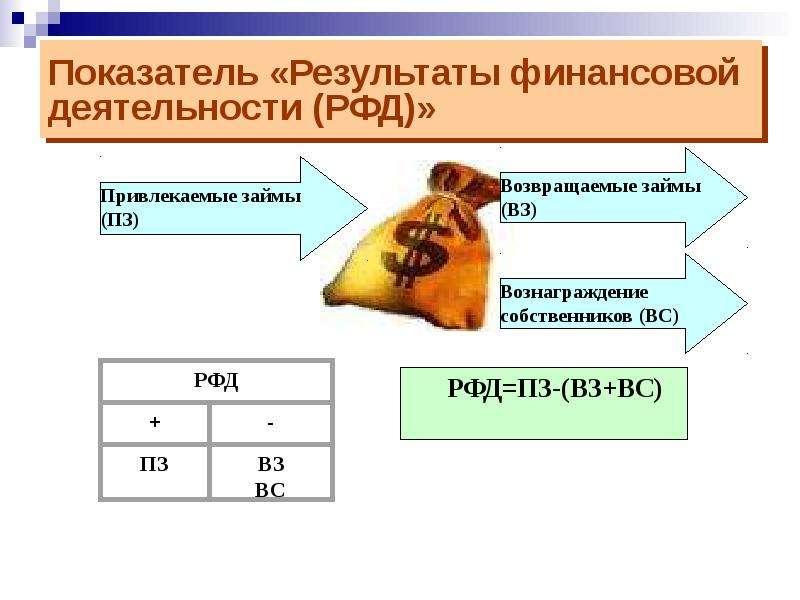 Показатель «Результаты финансовой деятельности (РФД)»