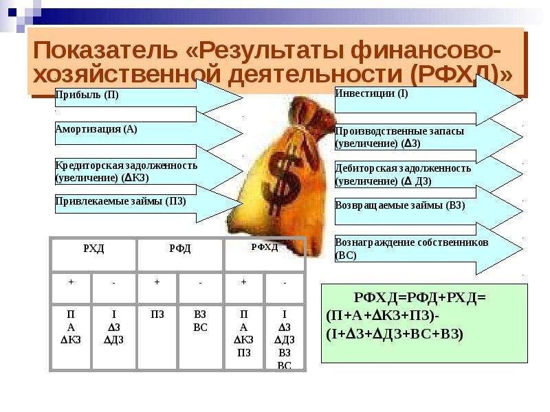 Показатель «Результаты финансово-хозяйственной деятельности (РФХД)»
