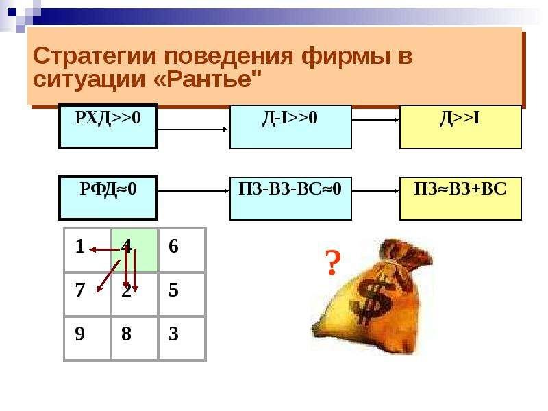 """Стратегии поведения фирмы в ситуации «Рантье"""""""
