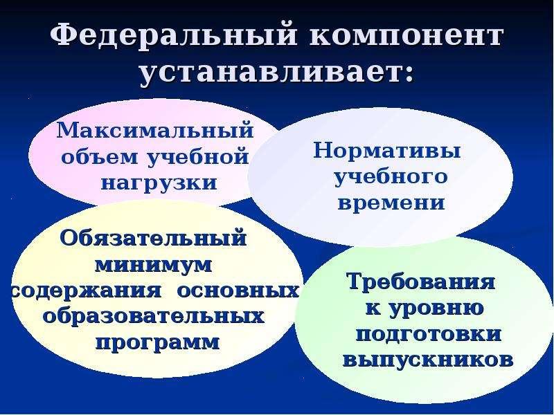 Федеральный компонент устанавливает: