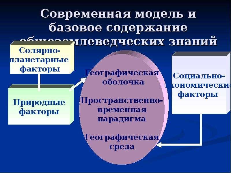 Современная модель и базовое содержание общеземлеведческих знаний