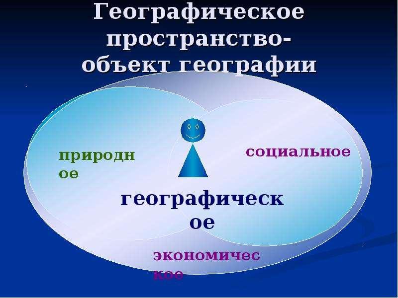 Географическое пространство- объект географии