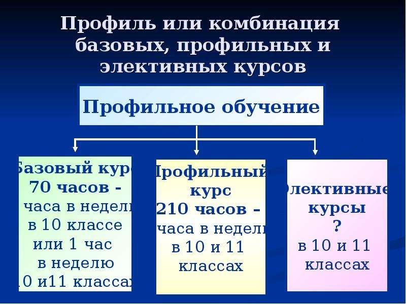 Профиль или комбинация базовых, профильных и элективных курсов
