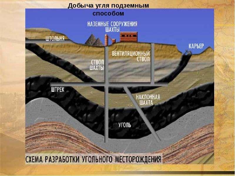 попутная добыча щебня при открытой добыче угля внимательны Социальные психологические