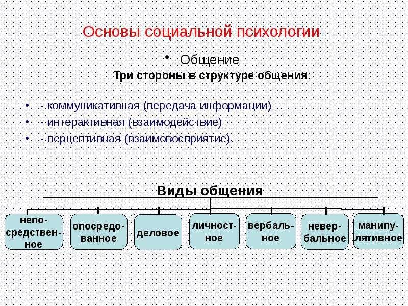 Основы социальной психологии Общение Три стороны в структуре общения: - коммуникативная (передача ин
