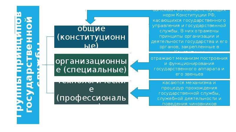 ПРИНЦИПЫ ПОСТРОЕНИЯ И ФУНКЦИОНИРОВАНИЯ СИСТЕМЫ ГОСУДАРСТВЕННОЙ СЛУЖБЫ, слайд 5