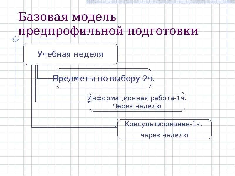 Базовая модель предпрофильной подготовки
